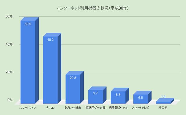 インターネット利用機器の状況(平成30年)