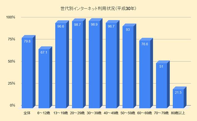 世代別インターネット利用状況(平成30年)