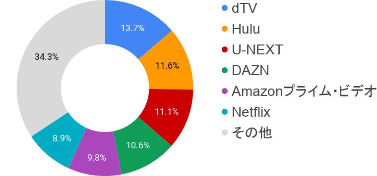 動画配信サービスシェア2018
